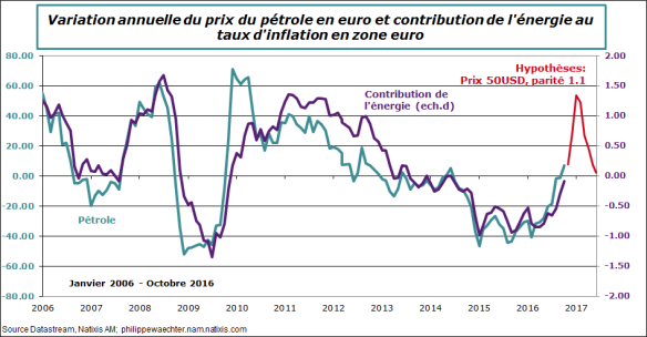 ze-2016-octobre-inflation-et-energie