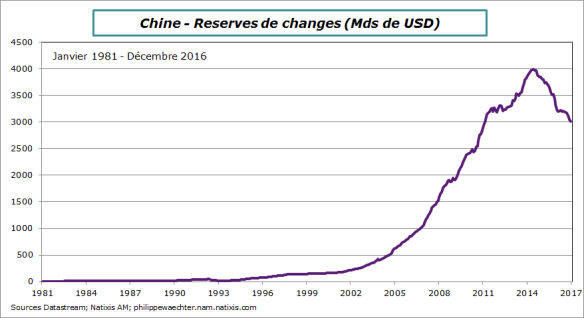 chine-2016-decembre-reserves-de-change