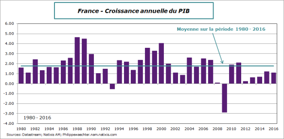 France-1980-2016-PIBannuel.png