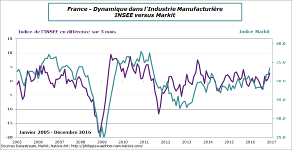 france-2016-decembre-industrie-enquetes-comp