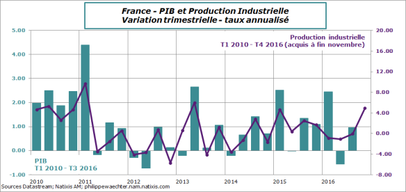 france-2016-novembre-ipi-pib