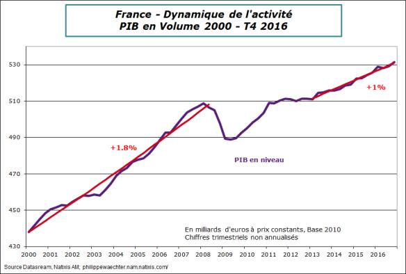 France2016-T4-PIB.png