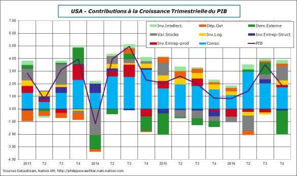 USA-2016-T4-PIB-contrib.png