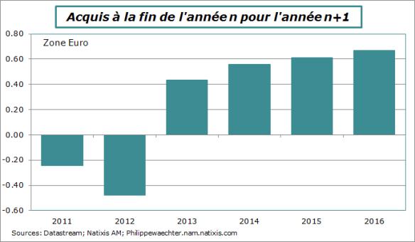 ze-2011-2016-cquisfinannee.png