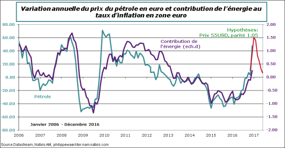ZE-2016-decembre-Infation-contribenergie-brent.png