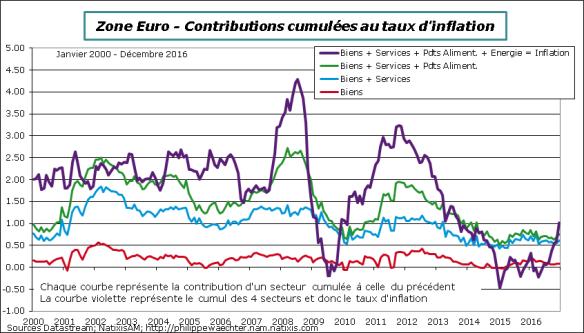 ze-2016-decembre-inflation-cumul