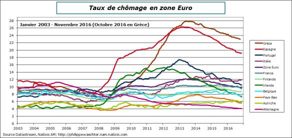 ze-2016-novembre-tauxchomage.png