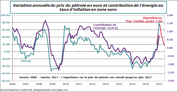 ze-2017-janvier-inflation-petrole.png
