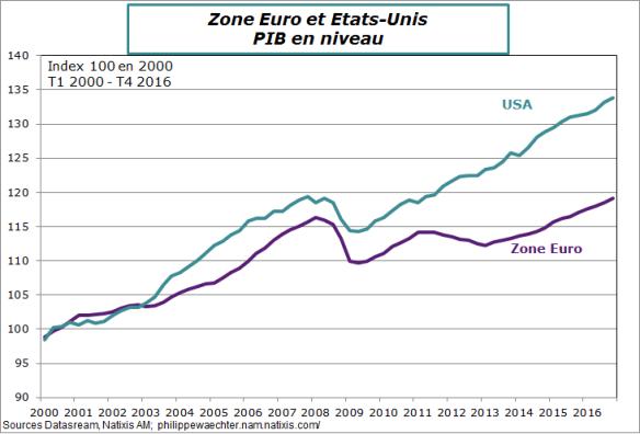 ze-us-PIBniveau.png