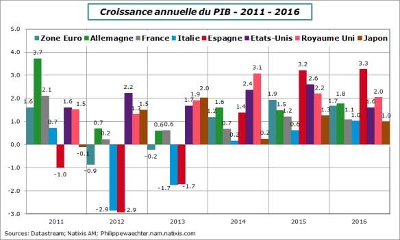 croissance2011-2016-comp