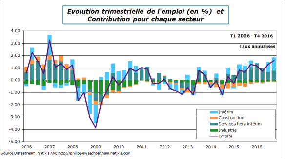 France-2016-t4-emploi-decompsect.png