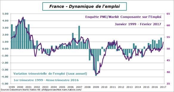 france-2017-fevrier-pmi-emploi