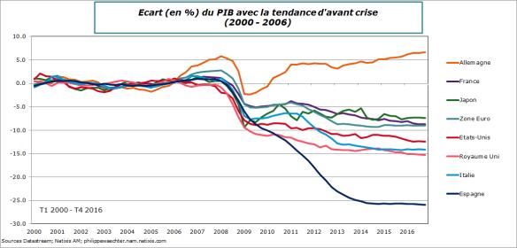 Monde-2016-T4-PIB-ecart.png
