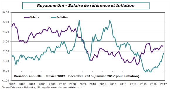 ru-2016-decembre-salaire-inflation