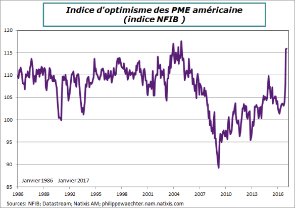 usa-2017-janvier-nfib.png