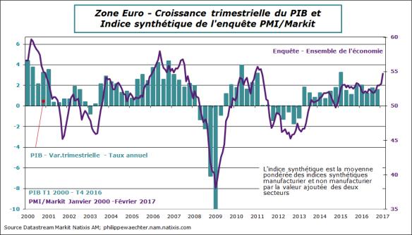 ZE-2017-fevrier-PMI-PIB.png