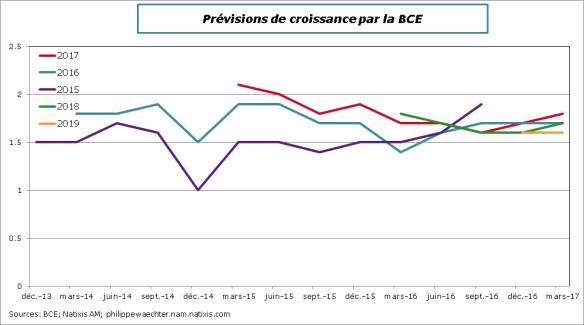 BCE-Prev-croissance-mars17