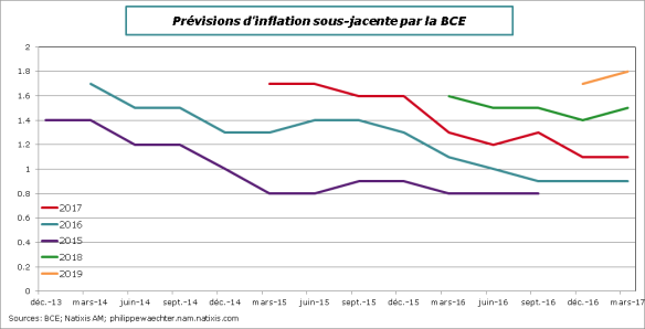 BCE-Prev-inflation-core-mars17