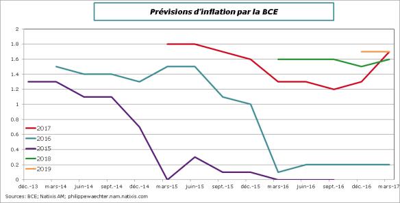 BCE-Prev-inflation-mars17
