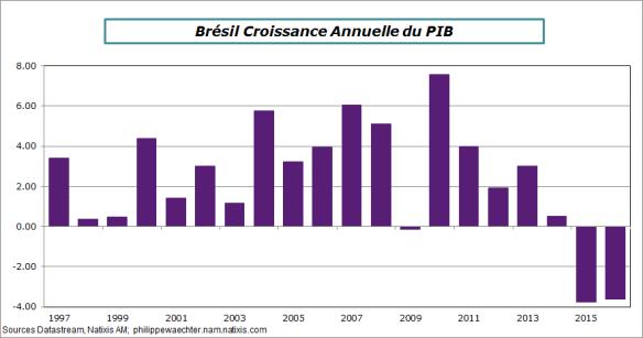 Bresil-2016-pib