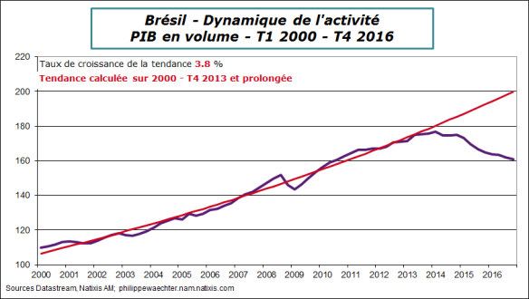 Bresil-2016-T4-Pib-tendance
