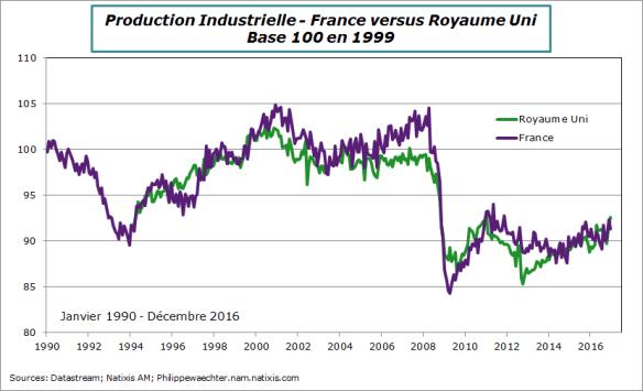 France-RU-productionInd-base100 en 99