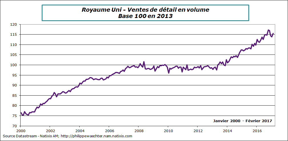 ru-2017-fevrier-retail sales