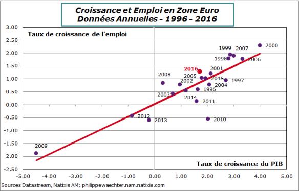 ze-1996-2016-emploi-pib