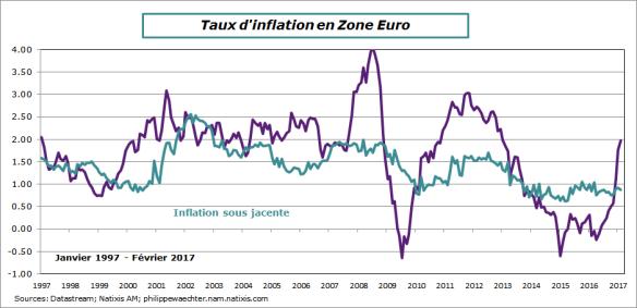 ze-2017-fevrier-inflation