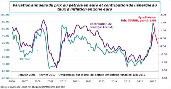 ze-2017-fevrier-prix-petrole-contribenergie