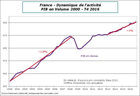 France-2016-T4-croissance+tendance