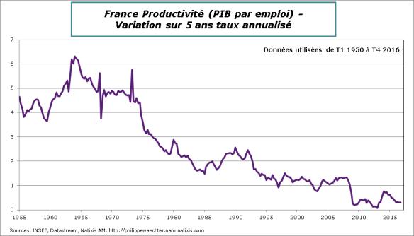 France-2016-T4-productivité-croissance