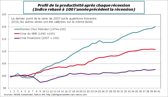 France-Comp-productivité-recession
