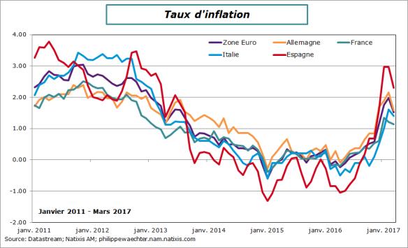 inflation-ze-2017-mars
