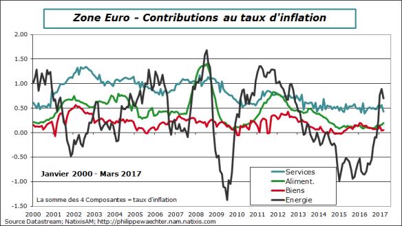 ze-2017-mars-inflation-decomp.png