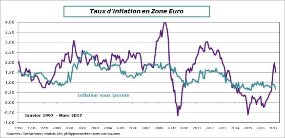 ze-2017-mars-inflation
