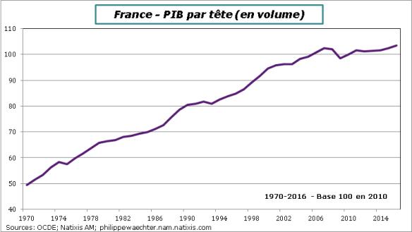 France-1970-2016-PIBpartete