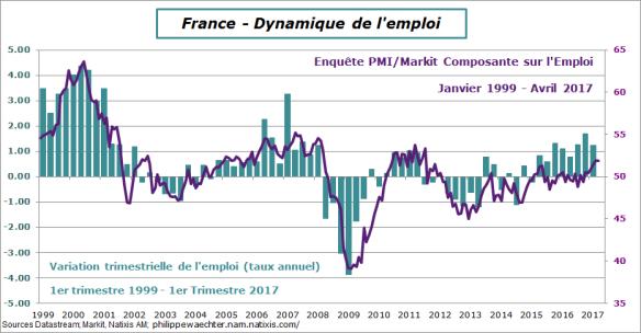France-2017-t1-emploi-pmi