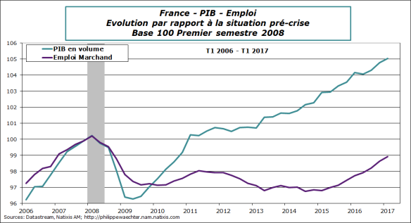 France-2017-T1-PIB-emploi