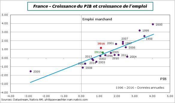 France-PIB-emploi