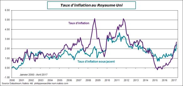 RU-2017-avril-inflation