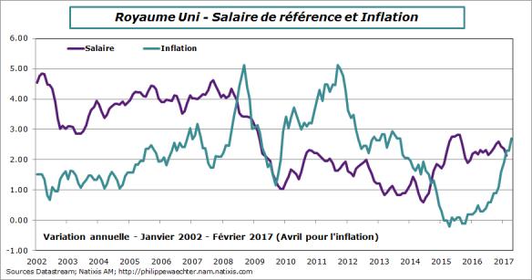 ru-2017-fevrier-avril-salaire-inflation