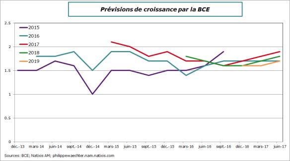 BCE-prev-croissance-juin2017