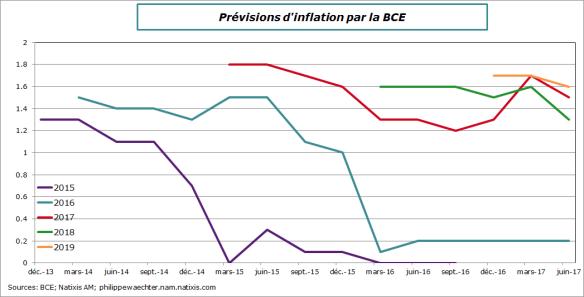 BCE-prev-Inflation-juin2017