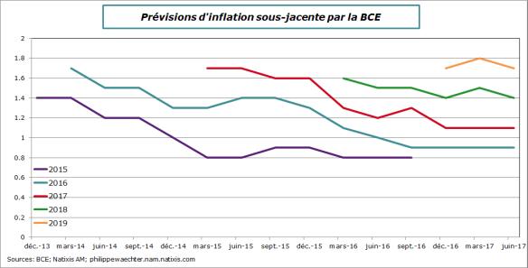 BCE-prev-Inflationssj-juin2017