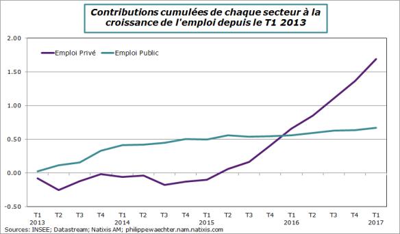 france-2017-t1-contribcumulée