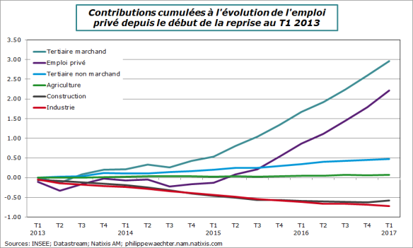 france-2017-t1-emploiprivecontrib