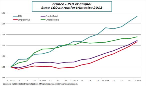 france-2017-t1-emploisalarié