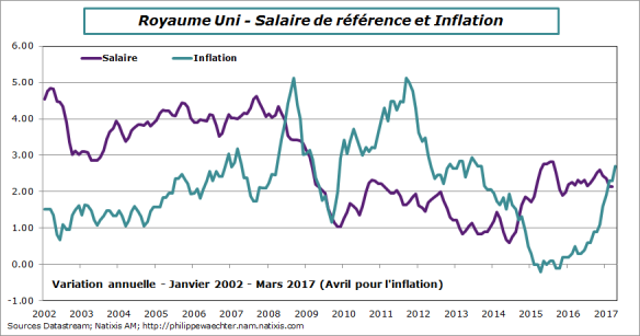 ru-2017-avril-salaire-inflation