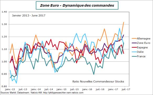 Ze-2017-juin-ratio-pays